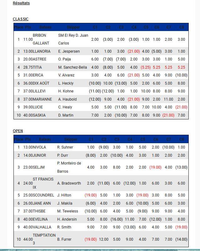 Championnat d'Europe resultats 6MJI 2018, résultats, yachting Classique, La Trinité-sur-mer